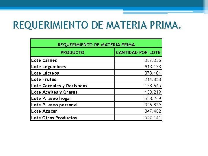 REQUERIMIENTO DE MATERIA PRIMA PRODUCTO Lote Lote Lote Carnes Legumbres Lácteos Frutas Cereales y