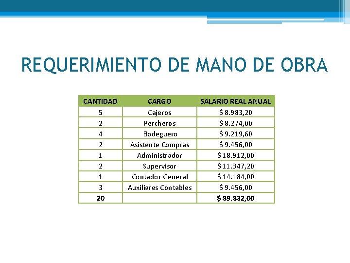 REQUERIMIENTO DE MANO DE OBRA CANTIDAD 5 2 4 2 1 3 20 CARGO