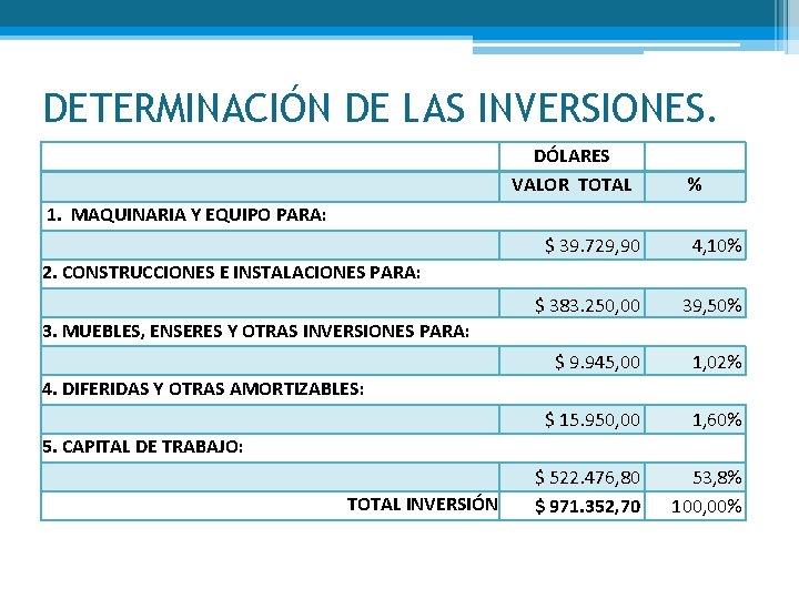 DETERMINACIÓN DE LAS INVERSIONES. DÓLARES VALOR TOTAL 1. MAQUINARIA Y EQUIPO PARA: 2. CONSTRUCCIONES
