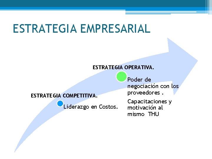 ESTRATEGIA EMPRESARIAL ESTRATEGIA OPERATIVA. ESTRATEGIA COMPETITIVA. Liderazgo en Costos. Poder de negociación con los