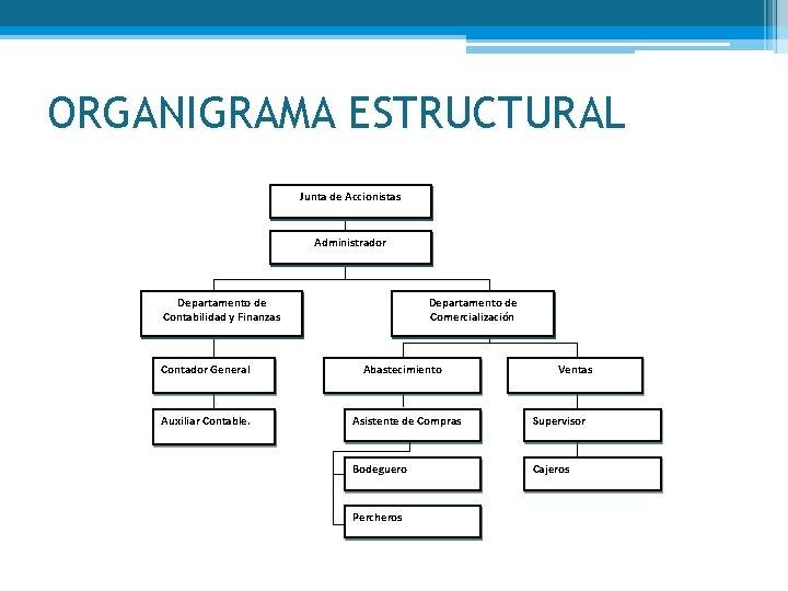 ORGANIGRAMA ESTRUCTURAL Junta de Accionistas Administrador Departamento de Contabilidad y Finanzas Contador General Auxiliar
