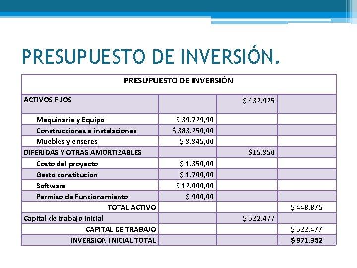 PRESUPUESTO DE INVERSIÓN ACTIVOS FIJOS Maquinaria y Equipo Construcciones e instalaciones Muebles y enseres
