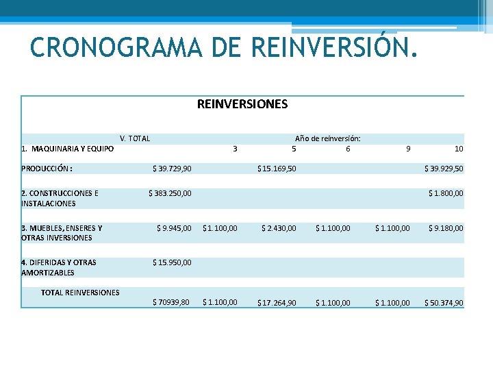 CRONOGRAMA DE REINVERSIÓN. REINVERSIONES V. TOTAL 1. MAQUINARIA Y EQUIPO PRODUCCIÓN : Año de