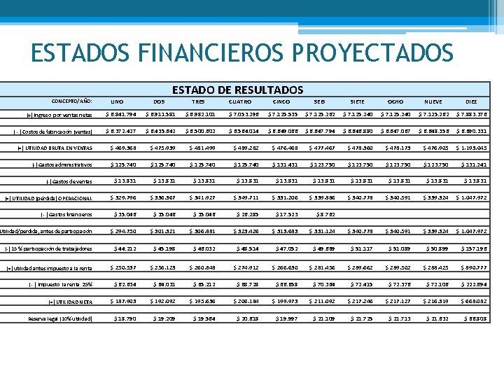 ESTADOS FINANCIEROS PROYECTADOS ESTADO DE RESULTADOS CONCEPTO/AÑO: UNO DOS TRES CUATRO CINCO SEIS SIETE