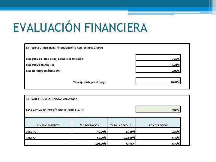 EVALUACIÓN FINANCIERA 1. / PARA EL PROYECTO: financiamiento con recursos propios Tasa pasiva a