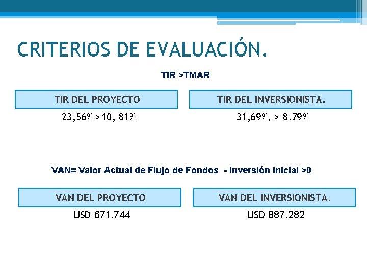 CRITERIOS DE EVALUACIÓN. TIR >TMAR TIR DEL PROYECTO TIR DEL INVERSIONISTA. 23, 56% >10,