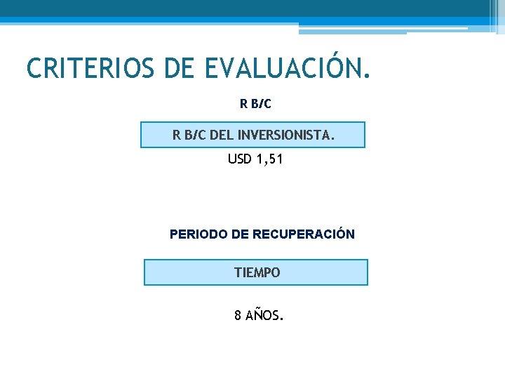 CRITERIOS DE EVALUACIÓN. R B/C DEL INVERSIONISTA. USD 1, 51 PERIODO DE RECUPERACIÓN TIEMPO