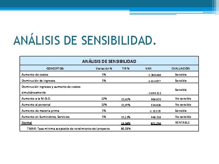 ANÁLISIS DE SENSIBILIDAD CONCEPTOS: Variación % TIR % VAN Aumento de costos 5% -1.