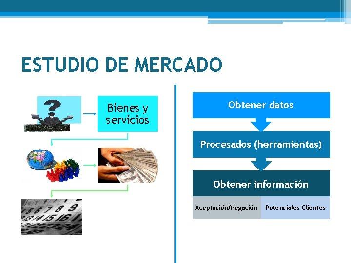 ESTUDIO DE MERCADO Bienes y servicios Obtener datos Procesados (herramientas) Obtener información Aceptación/Negación Potenciales