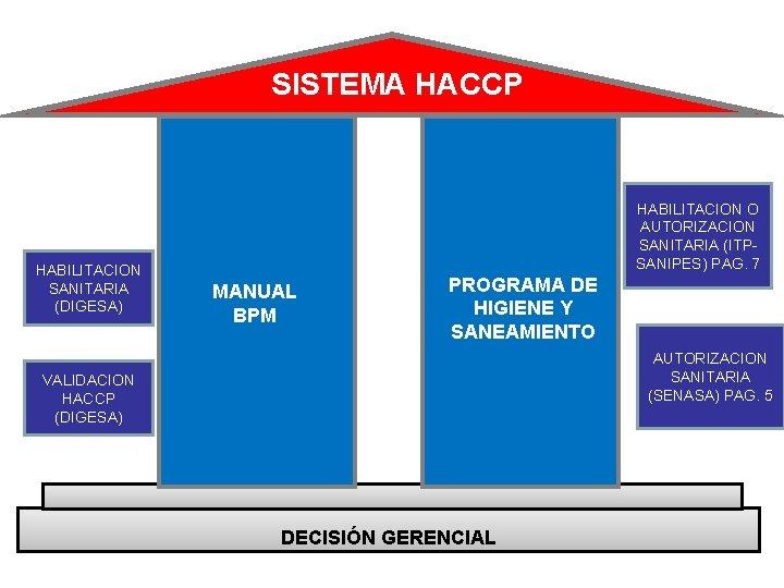 SISTEMA HACCP HABILITACION SANITARIA (DIGESA) HABILITACION O AUTORIZACION SANITARIA (ITPSANIPES) PAG. 7 MANUAL BPM