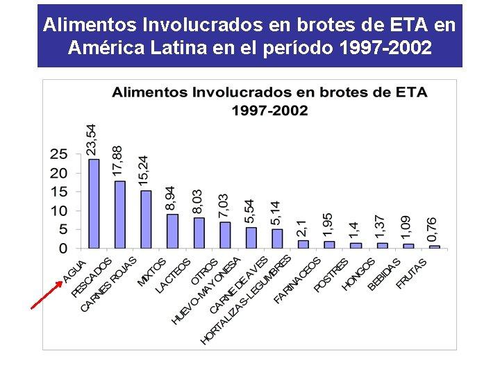 Alimentos Involucrados en brotes de ETA en América Latina en el período 1997 -2002