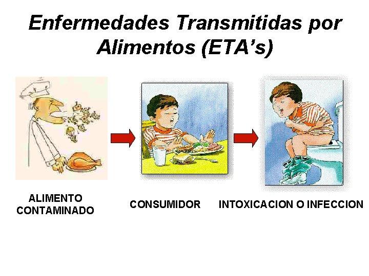 Enfermedades Transmitidas por Alimentos (ETA's) ALIMENTO CONTAMINADO CONSUMIDOR INTOXICACION O INFECCION