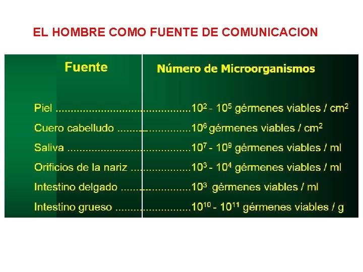 EL HOMBRE COMO FUENTE DE COMUNICACION