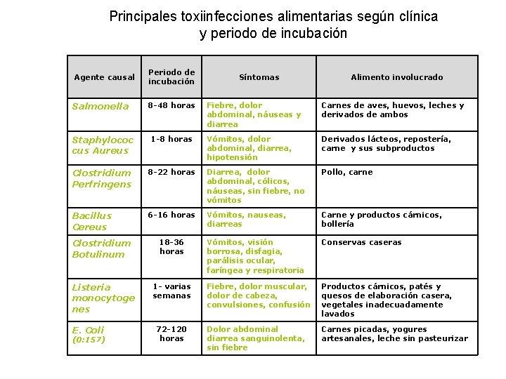 Principales toxiinfecciones alimentarias según clínica y periodo de incubación Agente causal Periodo de incubación