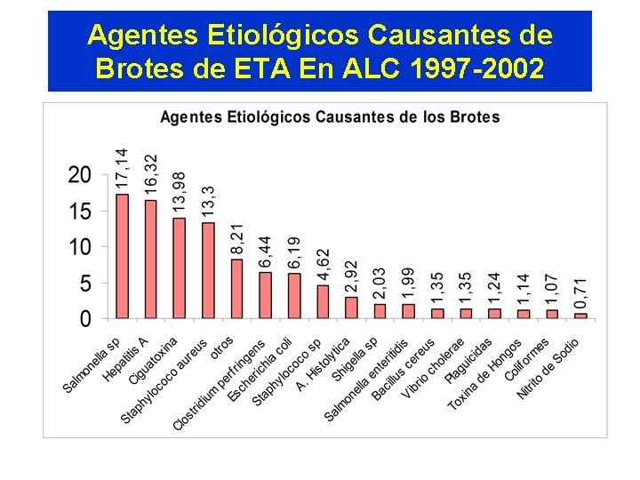Agentes Etiológicos Causantes de Brotes de ETA En ALC 1997 -2002 Fuente: SIRVETA