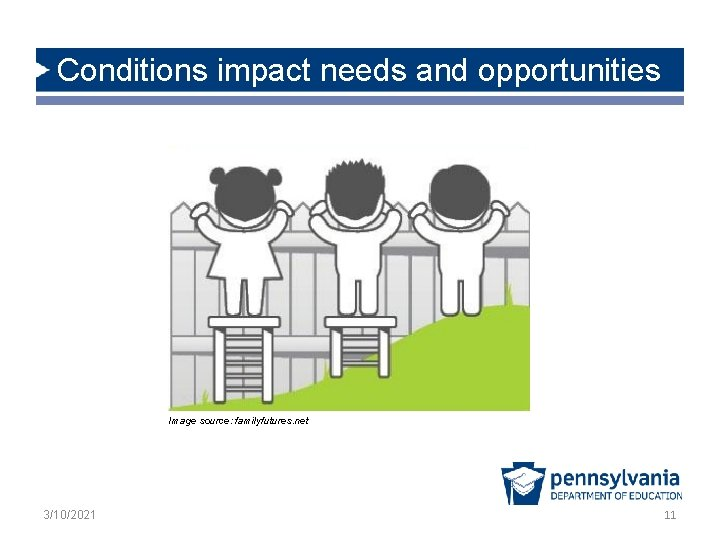 Conditions impact needs and opportunities Image source: familyfutures. net 3/10/2021 11