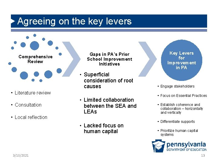 Agreeing on the key levers Comprehensive Review Gaps in PA's Prior School Improvement Initiatives