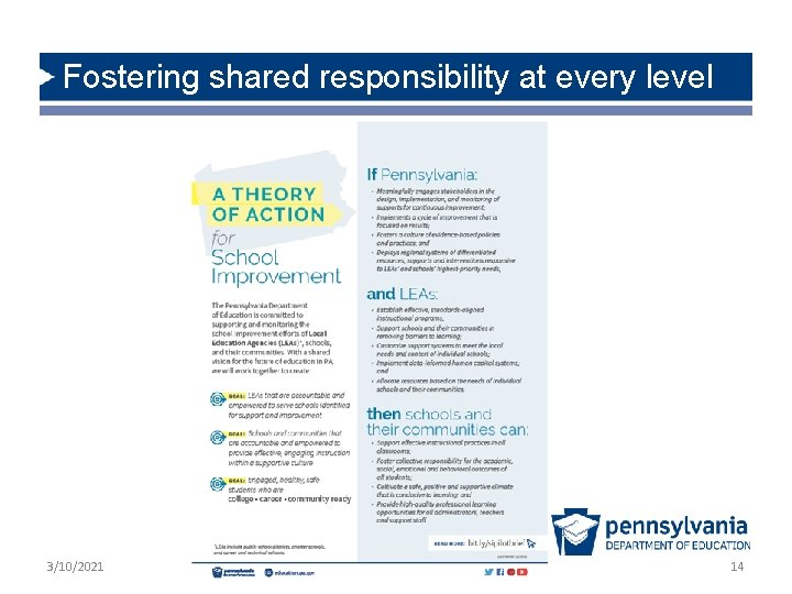 Fostering shared responsibility at every level 3/10/2021 14