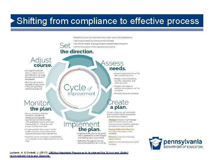 Shifting from compliance to effective process DOCUMENT Layland, A. & Corbett, J. (2017). Utilizing