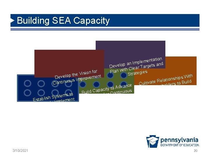Building SEA Capacity ision for V e h t p t Develo ovemen r
