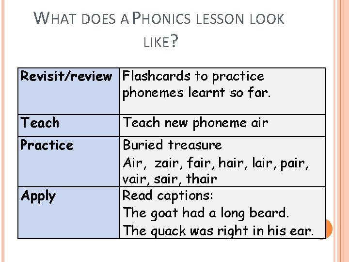 WHAT DOES A PHONICS LESSON LOOK LIKE? Revisit/review Flashcards to practice phonemes learnt so