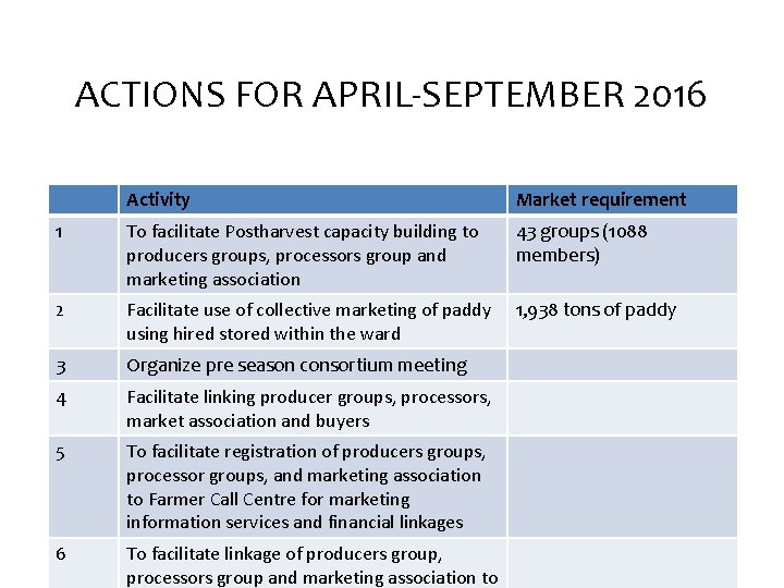 ACTIONS FOR APRIL-SEPTEMBER 2016 Activity Market requirement 1 To facilitate Postharvest capacity building to