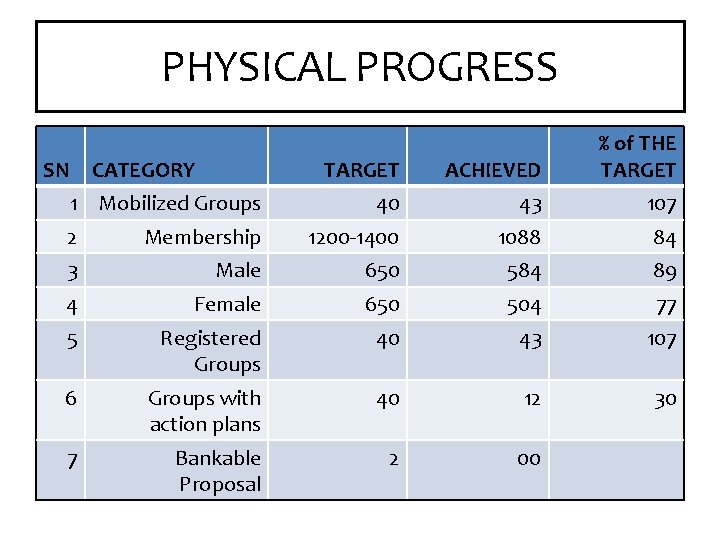 PHYSICAL PROGRESS SN CATEGORY 1 Mobilized Groups TARGET ACHIEVED % of THE TARGET 40