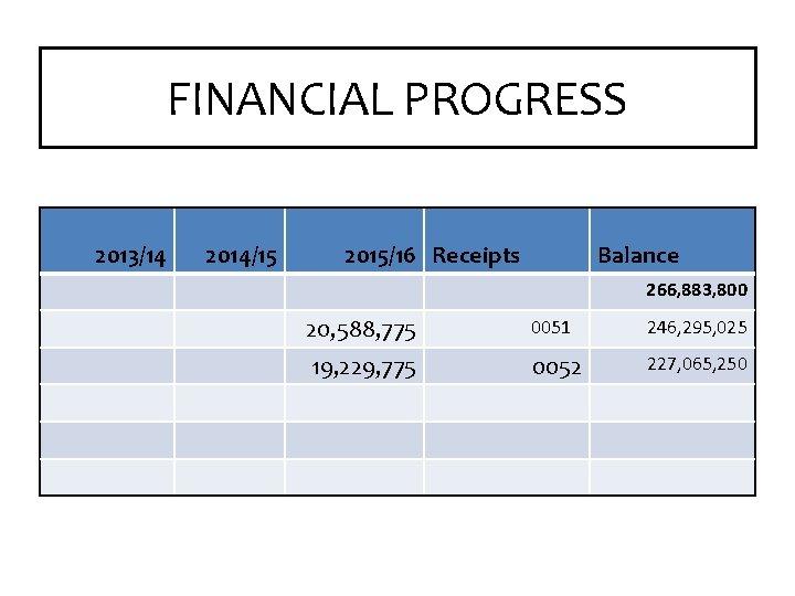 FINANCIAL PROGRESS 2013/14 2014/15 2015/16 Receipts Balance 266, 883, 800 20, 588, 775 0051