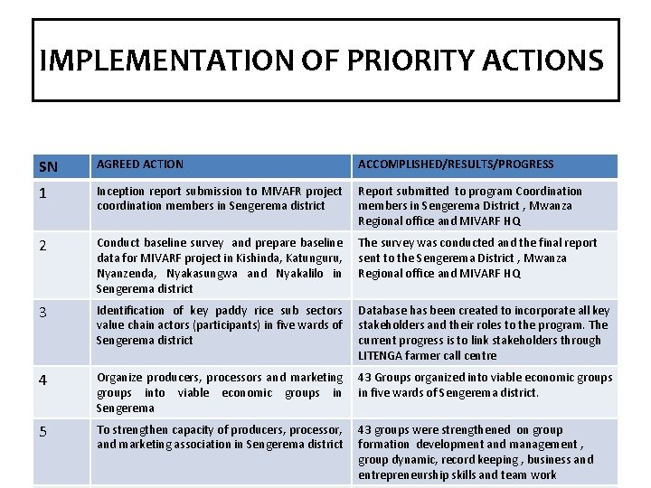 IMPLEMENTATION OF PRIORITY ACTIONS SN AGREED ACTION ACCOMPLISHED/RESULTS/PROGRESS 1 Inception report submission to MIVAFR