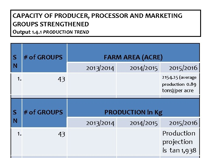 CAPACITY OF PRODUCER, PROCESSOR AND MARKETING GROUPS STRENGTHENED Output 1. 4. 1 PRODUCTION TREND