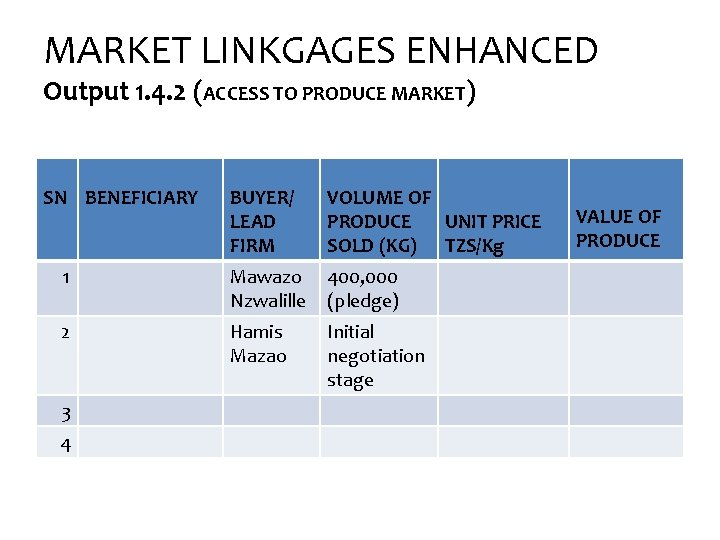 MARKET LINKGAGES ENHANCED Output 1. 4. 2 (ACCESS TO PRODUCE MARKET) SN BENEFICIARY BUYER/