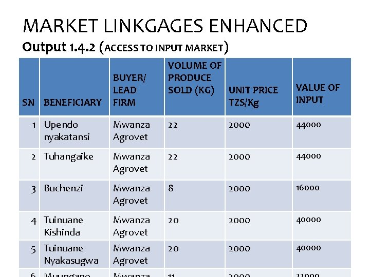 MARKET LINKGAGES ENHANCED Output 1. 4. 2 (ACCESS TO INPUT MARKET) VOLUME OF PRODUCE