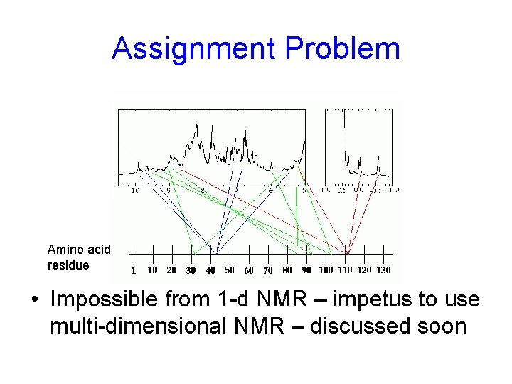Assignment Problem Amino acid residue • Impossible from 1 -d NMR – impetus to