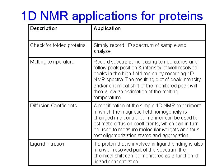 1 D NMR applications for proteins Description Application Check for folded proteins Simply record