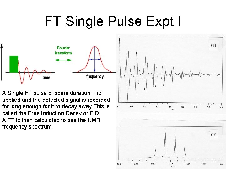 FT Single Pulse Expt I A Single FT pulse of some duration T is