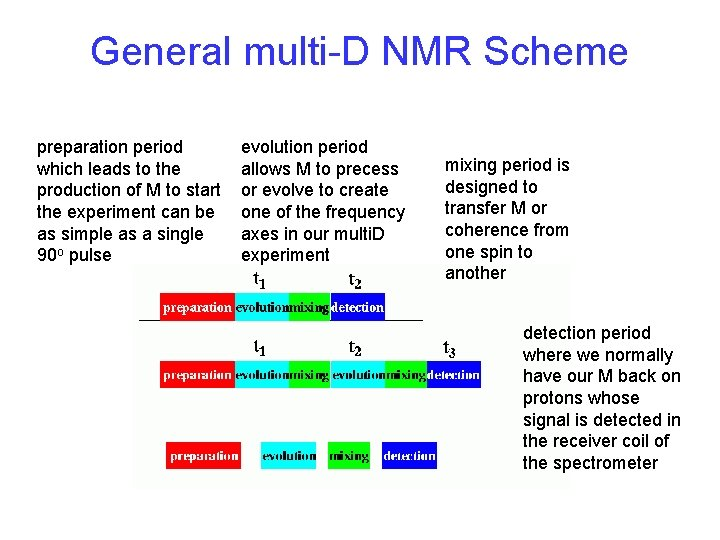 General multi-D NMR Scheme preparation period which leads to the production of M to