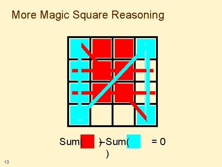 More Magic Square Reasoning Sum( 13 )– Sum( ) =0