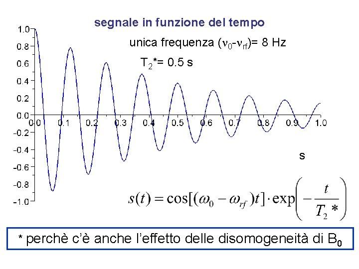 segnale in funzione del tempo unica frequenza (n 0 -nrf)= 8 Hz T 2*=