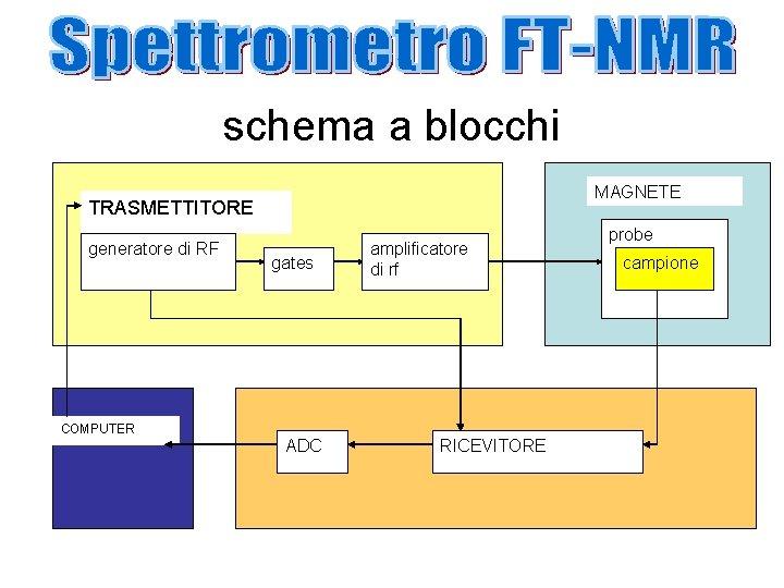 schema a blocchi MAGNETE TRASMETTITORE generatore di RF COMPUTER gates ADC amplificatore di rf