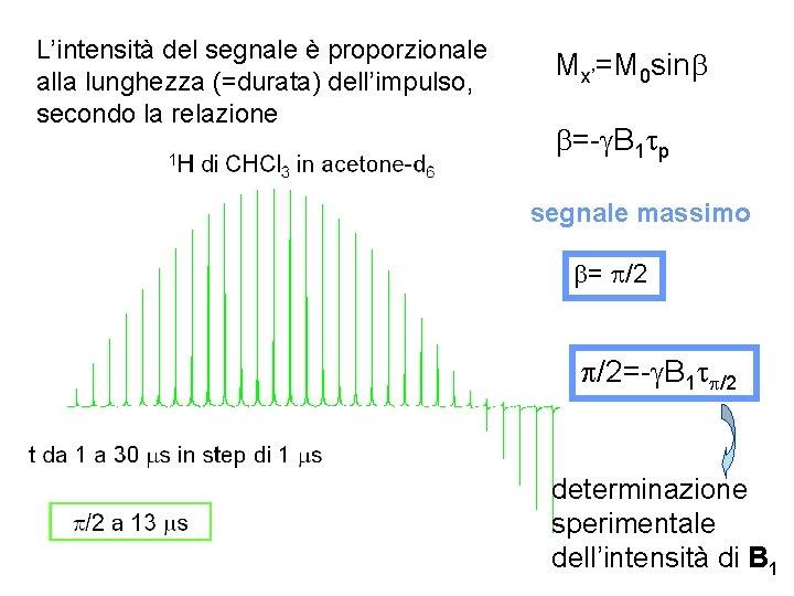 L'intensità del segnale è proporzionale alla lunghezza (=durata) dell'impulso, secondo la relazione Mx'=M 0