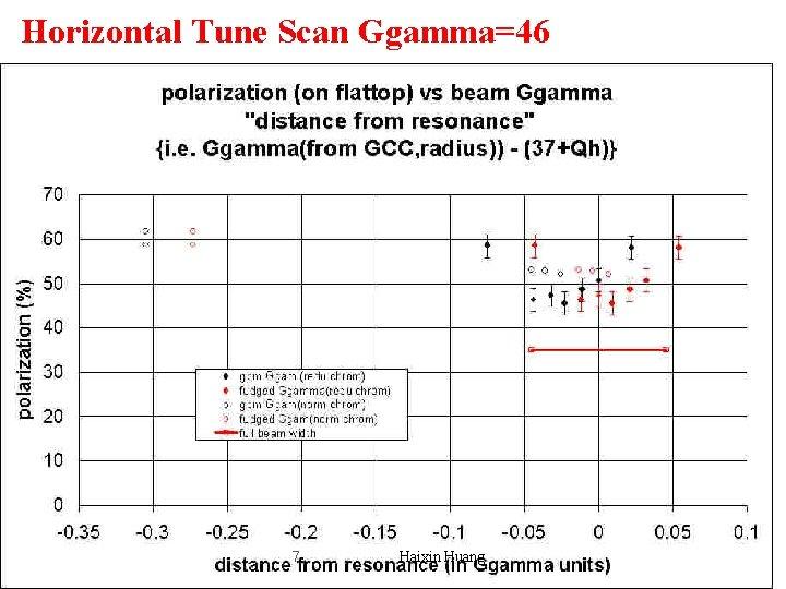 Horizontal Tune Scan Ggamma=46 7 Haixin Huang