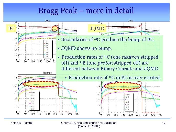 Bragg Peak – more in detail BC JQMD • Secondaries of 11 C produce