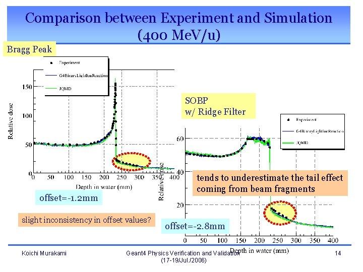 Comparison between Experiment and Simulation (400 Me. V/u) Bragg Peak SOBP w/ Ridge Filter