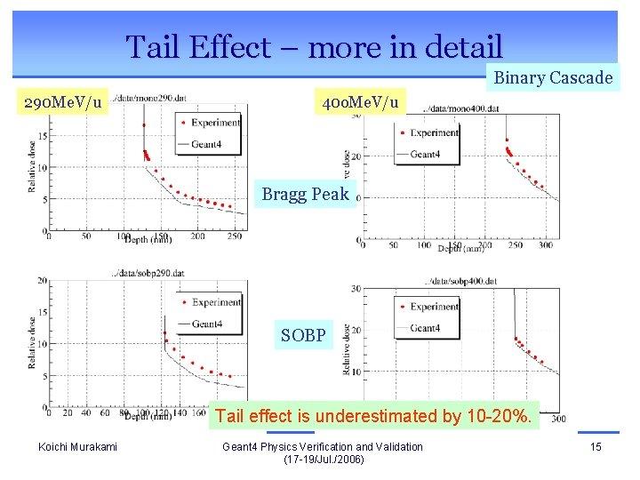 Tail Effect – more in detail Binary Cascade 290 Me. V/u 40 o. Me.