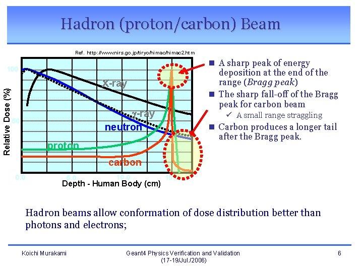 Hadron (proton/carbon) Beam Ref. http: //www. nirs. go. jp/tiryo/himac 2. htm n A sharp