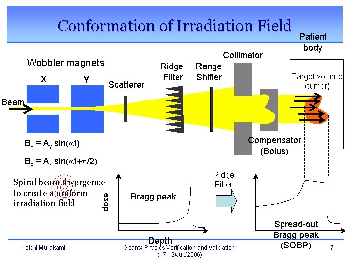 Conformation of Irradiation Field Collimator Wobbler magnets X Y Scatterer Ridge Filter Range Shifter