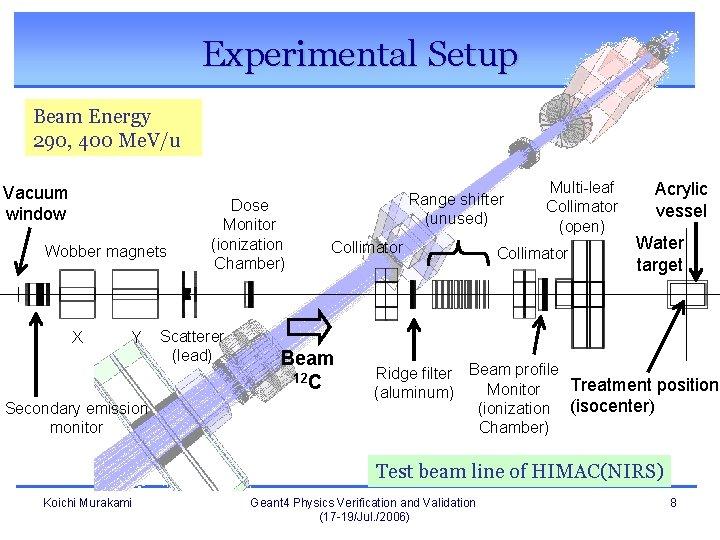 Experimental Setup Beam Energy 290, 400 Me. V/u Vacuum window Wobber magnets X Y