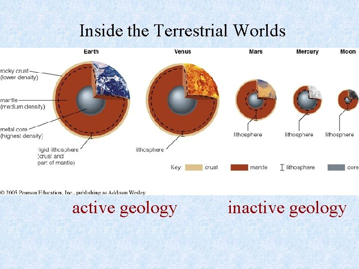 Inside the Terrestrial Worlds active geology inactive geology