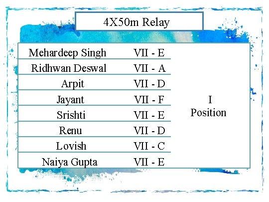 4 X 50 m Relay Mehardeep Singh Ridhwan Deswal Arpit Jayant Srishti Renu Lovish