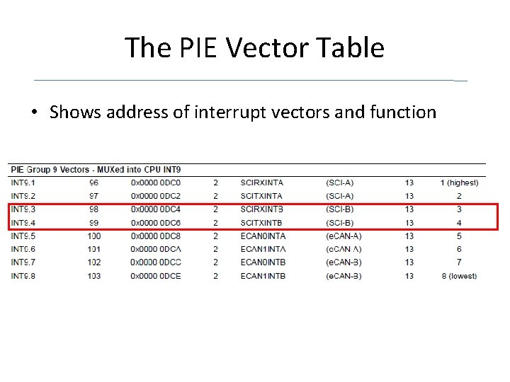 The PIE Vector Table • Shows address of interrupt vectors and function